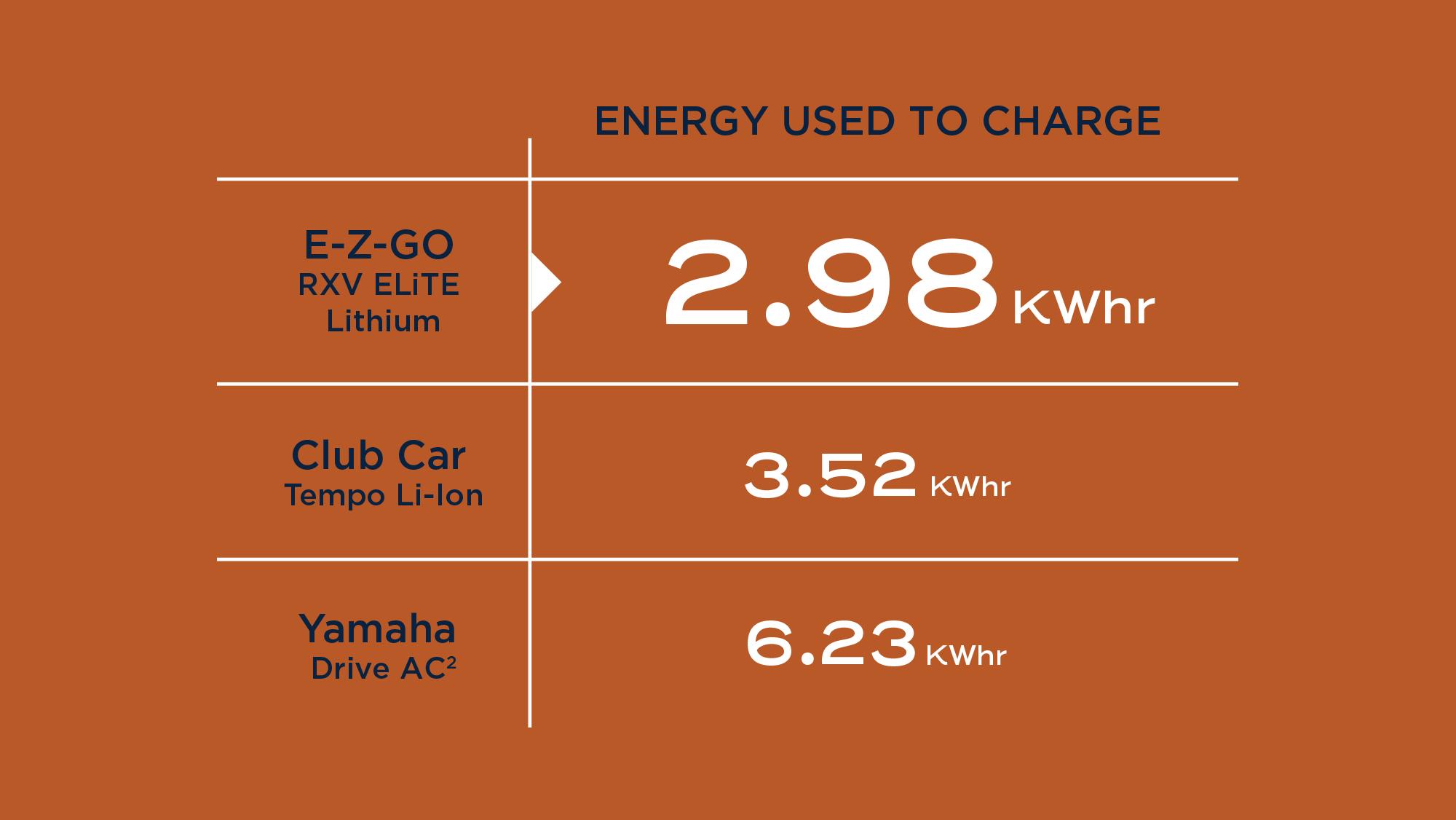 Energy used to charge. E-Z-GO RXV ELiTE Lithium 2.98 KWhr. Club Car Tempo Li-Ion 3.52 KWhr. Yamaha Drive AC 6.23 KWhr.